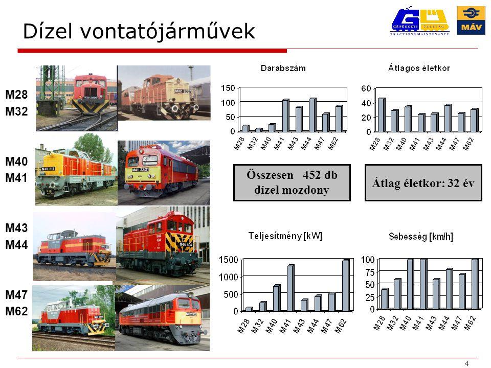 4 Dízel vontatójárművek M28 M32 M40 M41 M43 M44 M47 M62 Összesen 452 db dízel mozdony Átlag életkor: 32 év