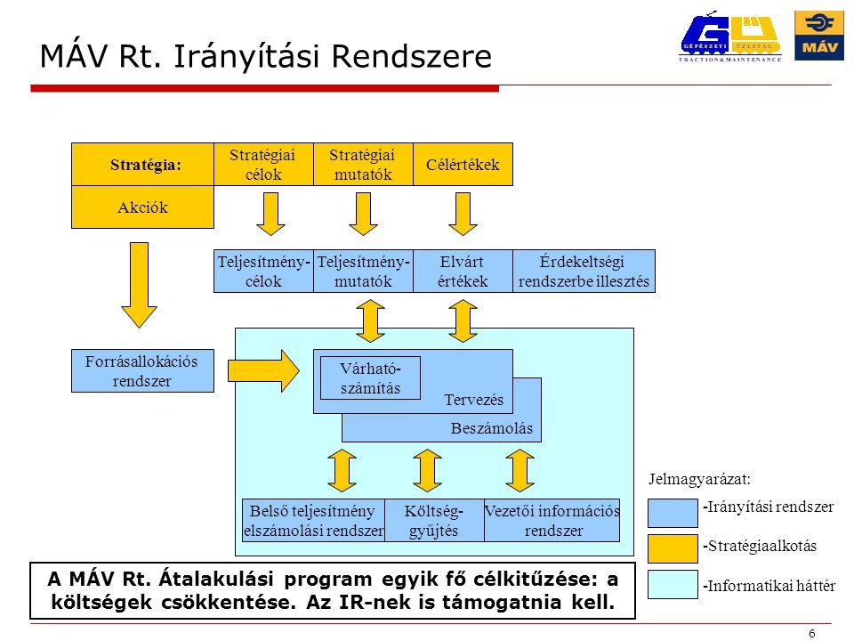 6 Beszámolás Stratégia: Stratégiai célok Stratégiai mutatók Célértékek Akciók Teljesítmény- célok Teljesítmény- mutatók Elvárt értékek Érdekeltségi rendszerbe illesztés Belső teljesítmény elszámolási rendszer Forrásallokációs rendszer Tervezés Várható- számítás Költség- gyűjtés Vezetői információs rendszer -Irányítási rendszer -Stratégiaalkotás -Informatikai háttér Jelmagyarázat: MÁV Rt.