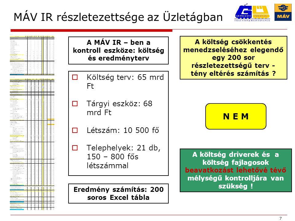 7 MÁV IR részletezettsége az Üzletágban  Költség terv: 65 mrd Ft  Tárgyi eszköz: 68 mrd Ft  Létszám: 10 500 fő  Telephelyek: 21 db, 150 – 800 fős létszámmal A MÁV IR – ben a kontroll eszköze: költség és eredményterv A költség csökkentés menedzseléséhez elegendő egy 200 sor részletezettségű terv - tény eltérés számítás .
