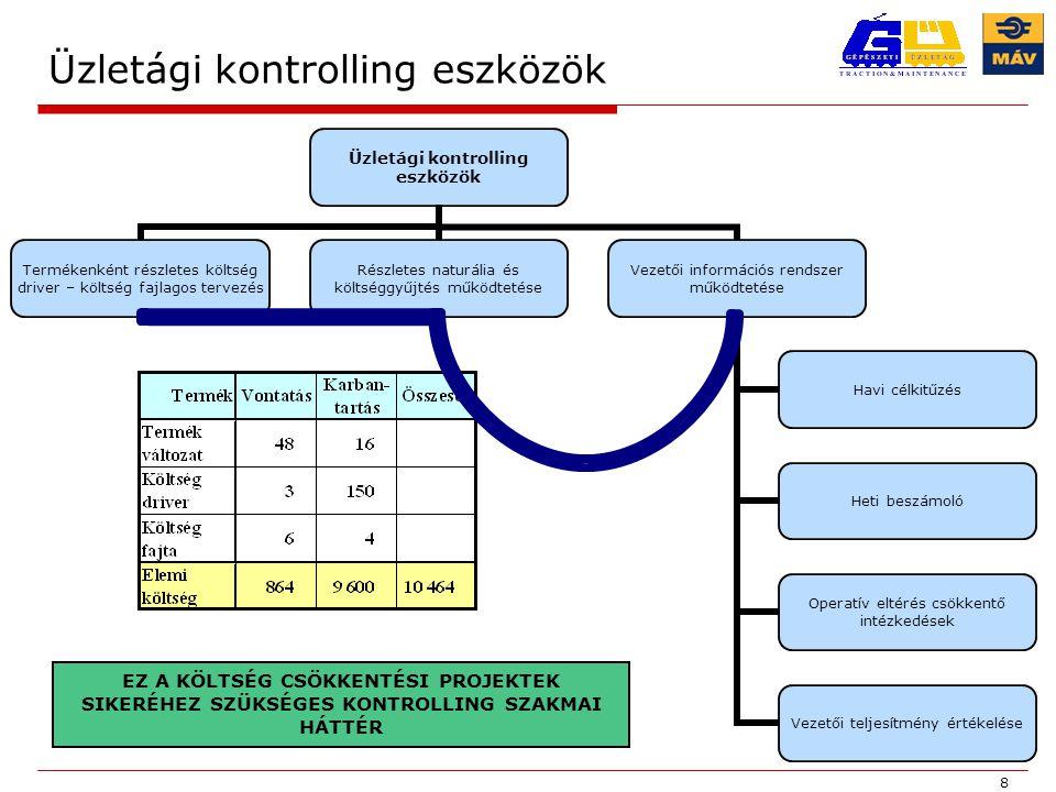19 Költség csökkentés projekt 3.: Géprevárás csökkentése Vezetői kontroll  Havonta vezetői feladatként géprevárás (teljesítmény) célt tűzünk ki.