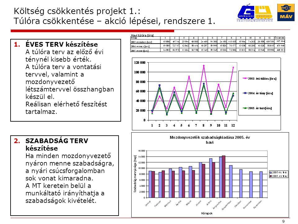 """20 Költség csökkentés projekt 4.: Dízel mozdonyok fajlagos fogyasztása Fogyasztás csökkentő akciók Éves hatás [millió Ft] Előrehaladása Remotorizáció - 210 Eurofima hitelből folyamatban Mozdonyok gázolaj vezetékeinek a plombálása - 10 M41 sorozatú mozdonyokra elkészült Remotorizált vonali mozdonyok üzemkészségének a javítása - 20 Cél: 85 % Eredmény: januári 65% - ról júniusra 80% Mozdonyokra a számítógépes kutakhoz """"Todo csatlakozó felszerelése - 20 Desirón rajta van."""