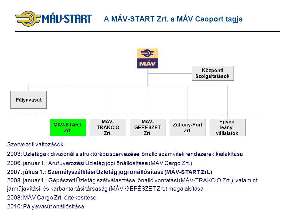 2 A MÁV-START Zrt. a MÁV Csoport tagja Szervezeti változások: 2003: Üzletágak divizionális struktúrába szervezése, önálló számviteli rendszerek kialak