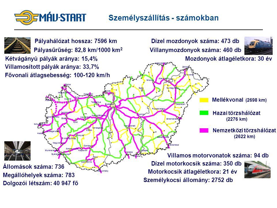 3 Személyszállítás - számokban m Szob k Biharkeresztes Sopron Győr B.szentgyörgy Fonyód Siófok Tatabánya Kaposvár Dombóvár Szentlőrinc Pécs Szeged Kec