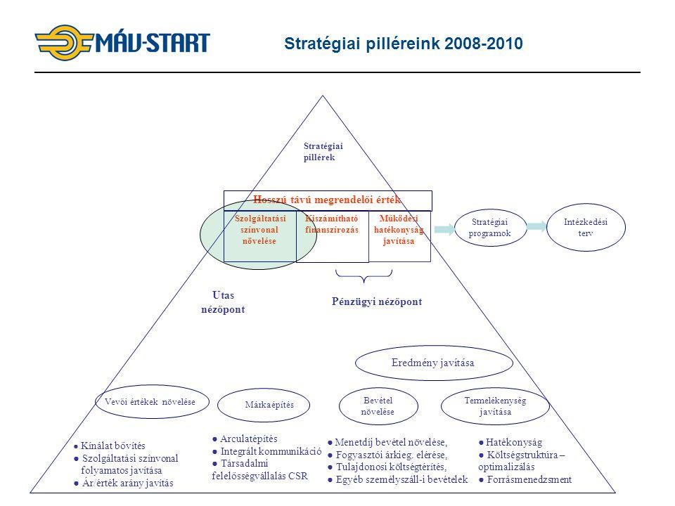 4 Stratégiai pilléreink 2008-2010 Stratégiai pillérek Pénzügyi nézőpont Utas nézőpont Hosszú távú megrendelői érték Szolgáltatási színvonal növelése K