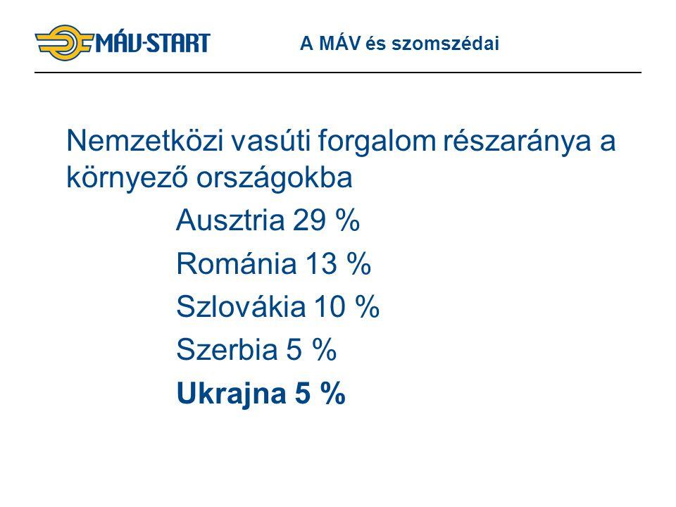 7 A MÁV és szomszédai Nemzetközi vasúti forgalom részaránya a környező országokba Ausztria 29 % Románia 13 % Szlovákia 10 % Szerbia 5 % Ukrajna 5 %