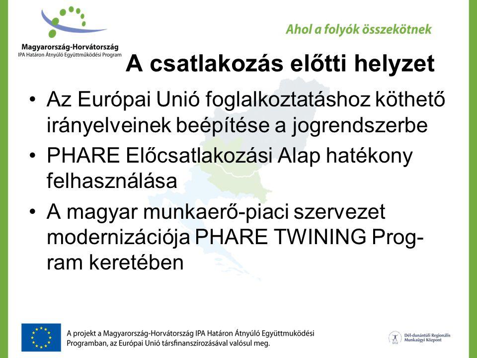 A csatlakozás előtti helyzet Az Európai Unió foglalkoztatáshoz köthető irányelveinek beépítése a jogrendszerbe PHARE Előcsatlakozási Alap hatékony fel