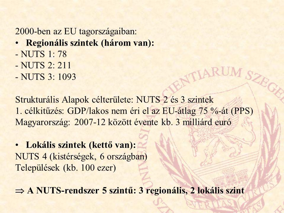 2000-ben az EU tagországaiban: Regionális szintek (három van): - NUTS 1: 78 - NUTS 2: 211 - NUTS 3: 1093 Strukturális Alapok célterülete: NUTS 2 és 3