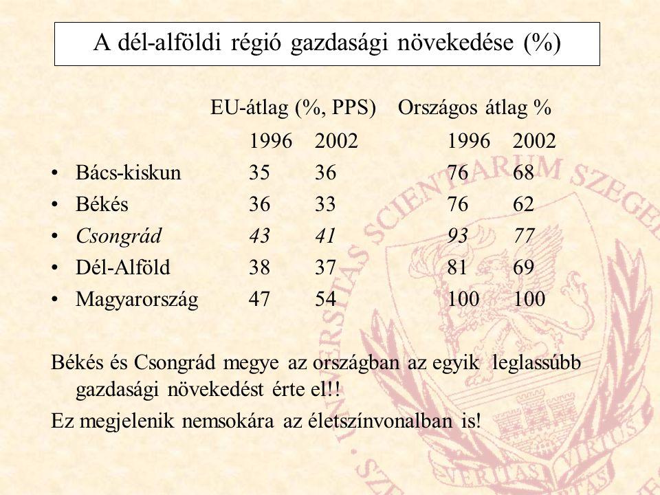 A dél-alföldi régió gazdasági növekedése (%) EU-átlag (%, PPS) Országos átlag % 19962002 Bács-kiskun35367668 Békés36337662 Csongrád43419377 Dél-Alföld