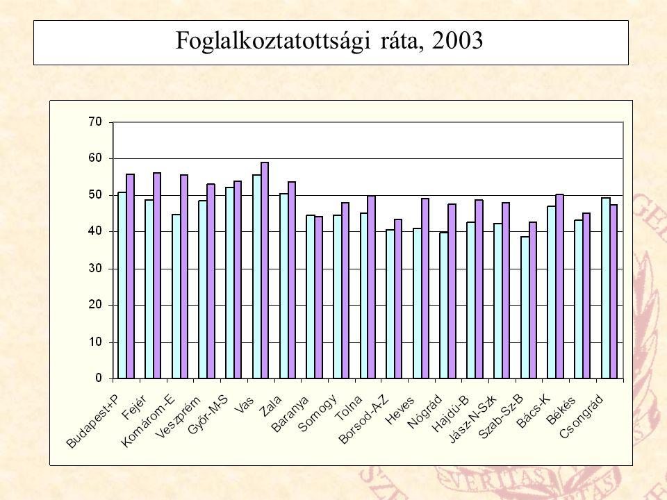 2000-ben az EU tagországaiban: Regionális szintek (három van): - NUTS 1: 78 - NUTS 2: 211 - NUTS 3: 1093 Strukturális Alapok célterülete: NUTS 2 és 3 szintek 1.
