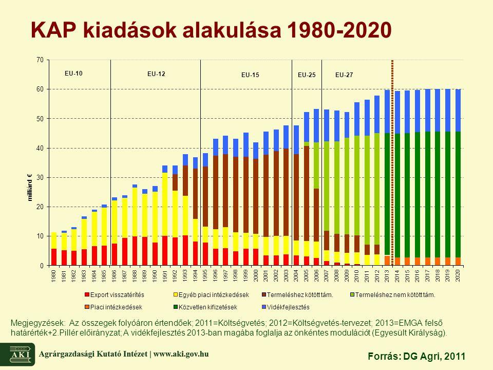 KAP kiadások alakulása 1980-2020 Megjegyzések: Az összegek folyóáron értendőek; 2011=Költségvetés; 2012=Költségvetés-tervezet; 2013=EMGA felső határér