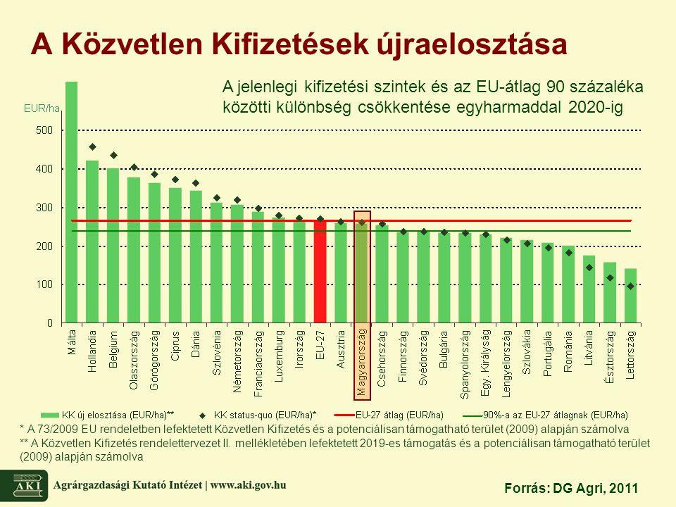 A Közvetlen Kifizetések újraelosztása * A 73/2009 EU rendeletben lefektetett Közvetlen Kifizetés és a potenciálisan támogatható terület (2009) alapján