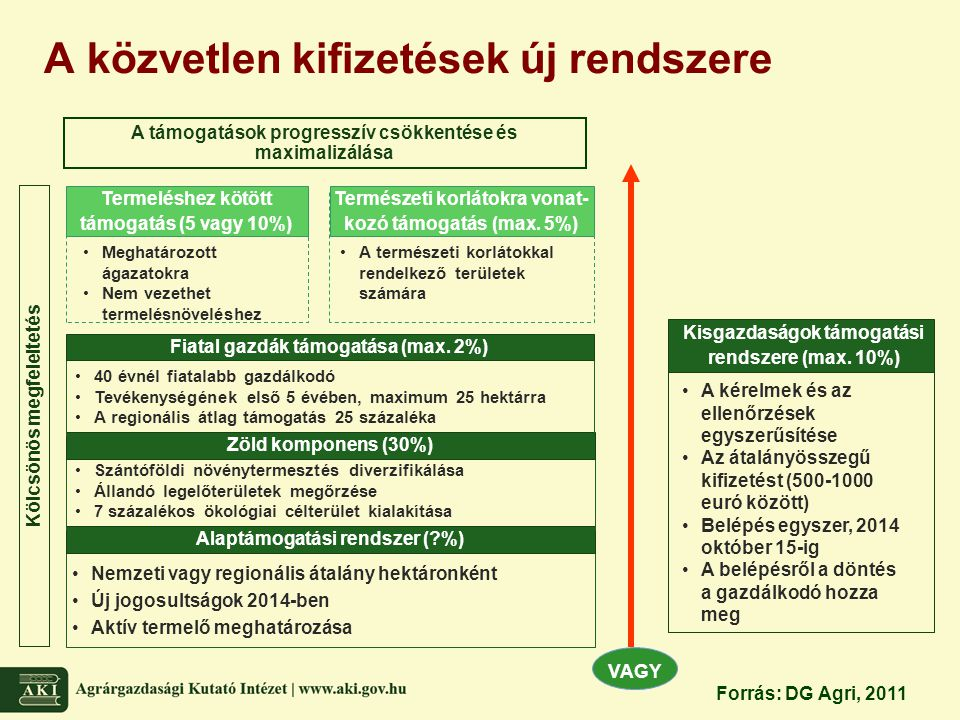 A közvetlen kifizetések új rendszere Kölcsönös megfeleltetés VAGY Alaptámogatási rendszer (?%) Zöld komponens (30%) Szántóföldi növénytermesztés diver