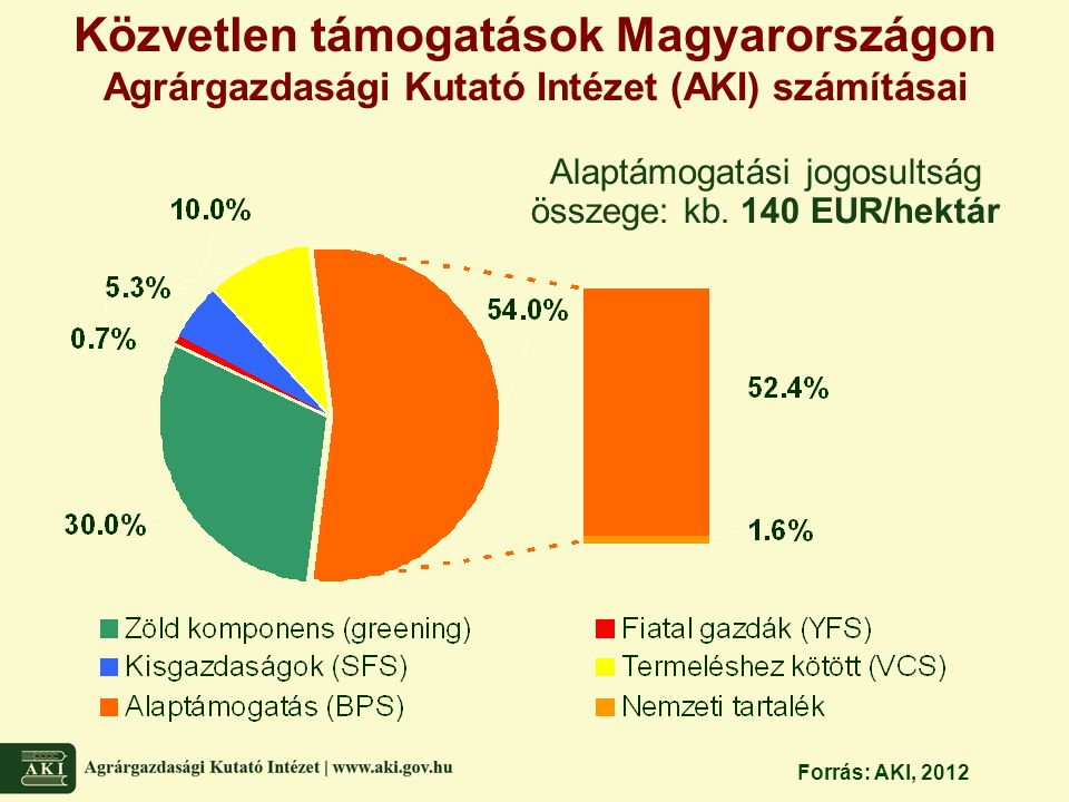 Alaptámogatási jogosultság összege: kb. 140 EUR/hektár Közvetlen támogatások Magyarországon Agrárgazdasági Kutató Intézet (AKI) számításai Forrás: AKI