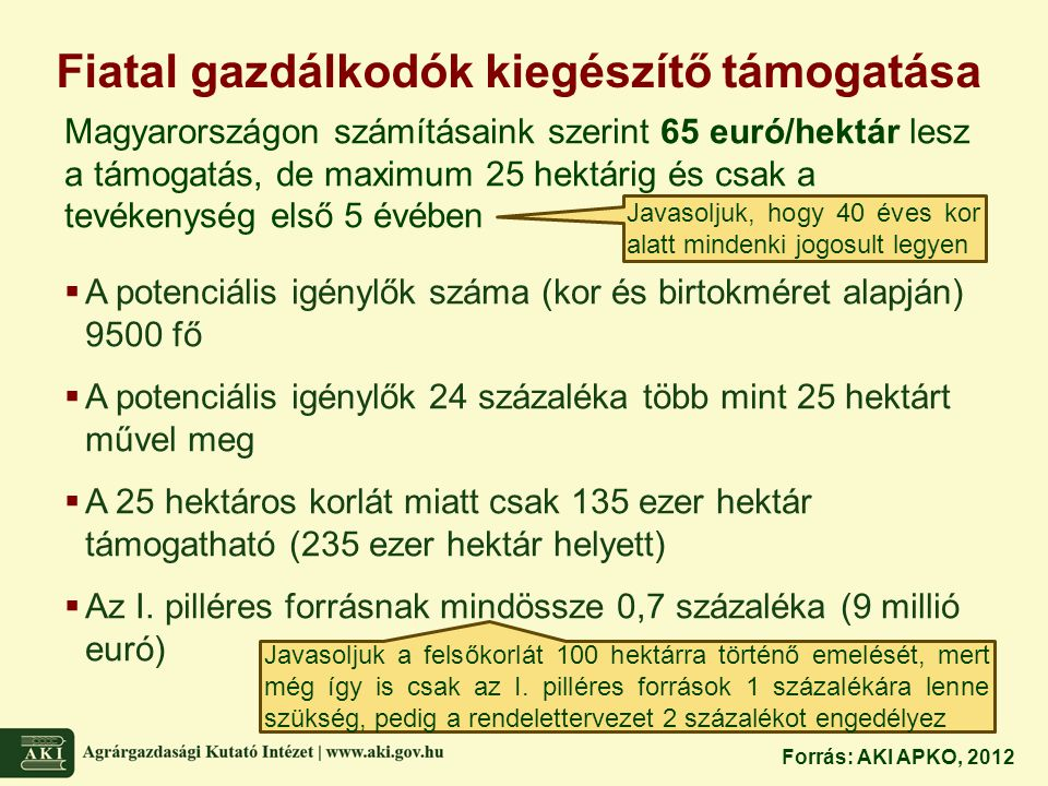 Fiatal gazdálkodók kiegészítő támogatása Magyarországon számításaink szerint 65 euró/hektár lesz a támogatás, de maximum 25 hektárig és csak a tevéken