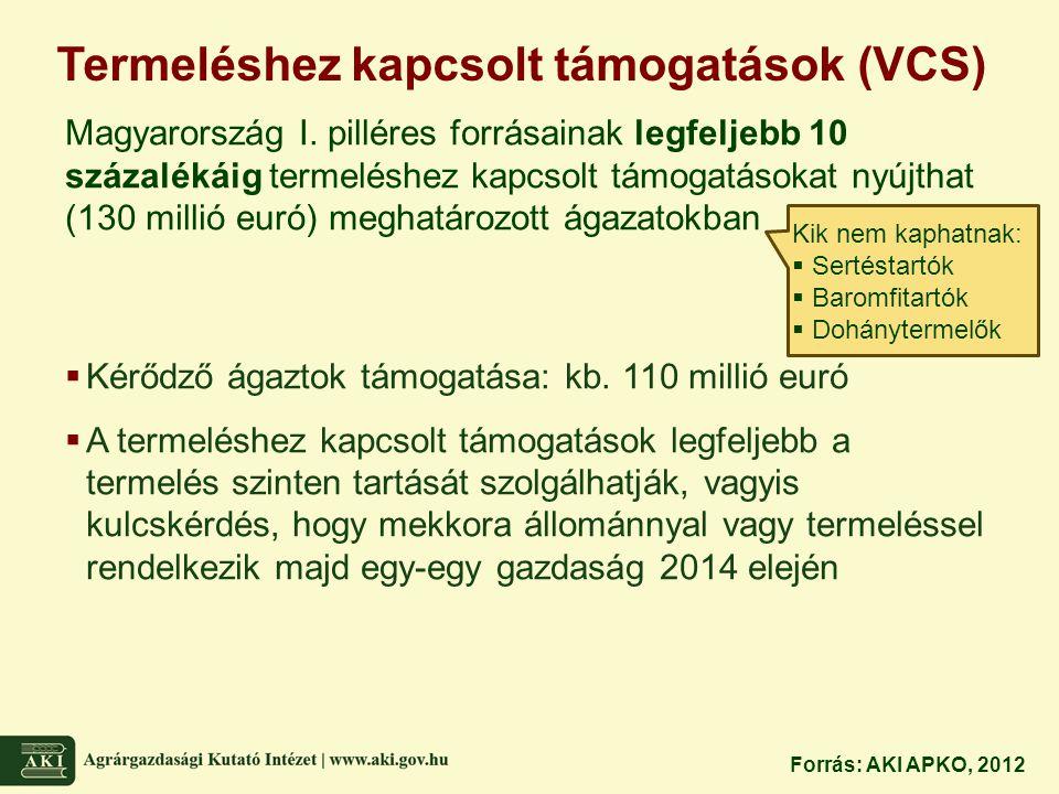 Termeléshez kapcsolt támogatások (VCS) Magyarország I. pilléres forrásainak legfeljebb 10 százalékáig termeléshez kapcsolt támogatásokat nyújthat (130