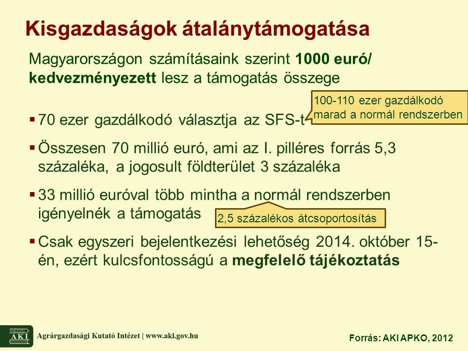 Kifizetések maximalizálása (capping) A támogatás elvonás számítása + Összes közvetlen támogatás - Zöld komponens összege levonva - Bérek és azok adó-, járulék terhei levonva = Az ezután megmaradó összeget érinti a támogatás elvonás Elvonás mértéke  150 ezer és 200 ezer euró között 20%  200 ezer és 250 ezer euró között 40%  250 ezer és 300 ezer euró között 70%  300 ezer euró felett 100% Számításaink szerint összesen maximum 209 gazdaságot érintene, 11,7 millió euró értékben Forrás: AKI APKO, 2012 Az Összeg nem veszik el, hanem átcsoportosításra kerül innovációs célokat szolgáló támogatásokra (társfinanszírozás nélkül)
