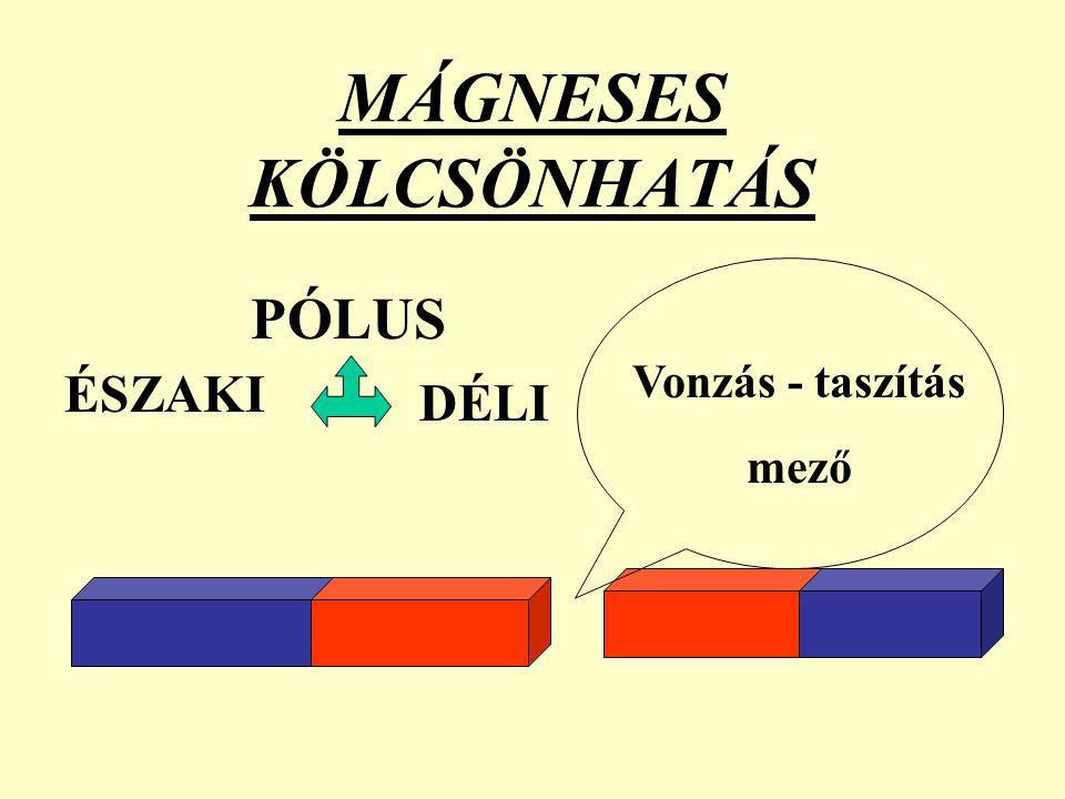 MÁGNESES KÖLCSÖNHATÁS PÓLUS ÉSZAKI DÉLI Vonzás - taszítás mező