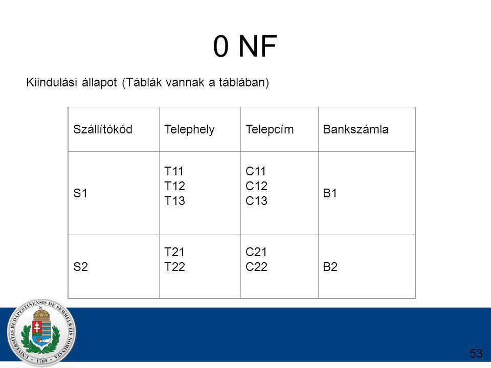 0 NF SzállítókódTelephelyTelepcímBankszámla S1 T11 T12 T13 C11 C12 C13 B1 S2 T21 T22 C21 C22B2 Kiindulási állapot (Táblák vannak a táblában) 53