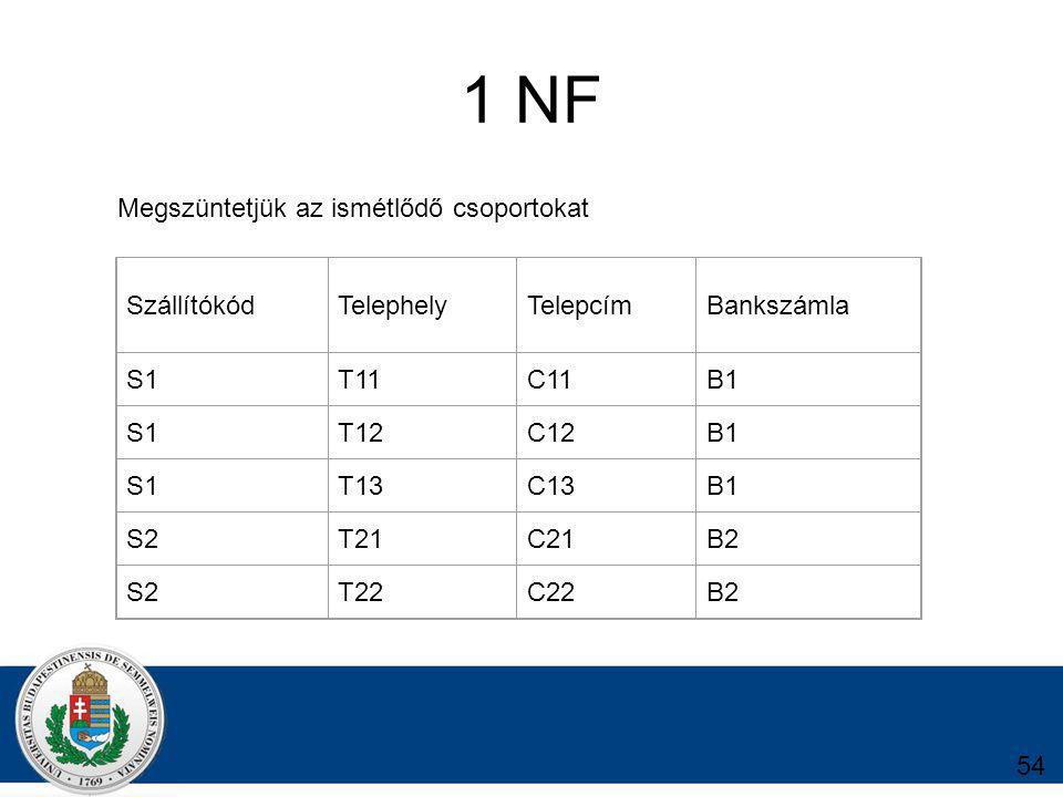 1 NF SzállítókódTelephelyTelepcímBankszámla S1T11C11B1 S1T12C12B1 S1T13C13B1 S2T21C21B2 S2T22C22B2 Megszüntetjük az ismétlődő csoportokat 54