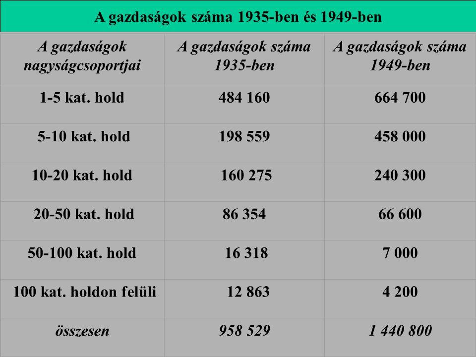 A gazdaságok nagyságcsoportjai A gazdaságok száma 1935-ben A gazdaságok száma 1949-ben 1-5 kat. hold484 160664 700 5-10 kat. hold198 559458 000 10-20