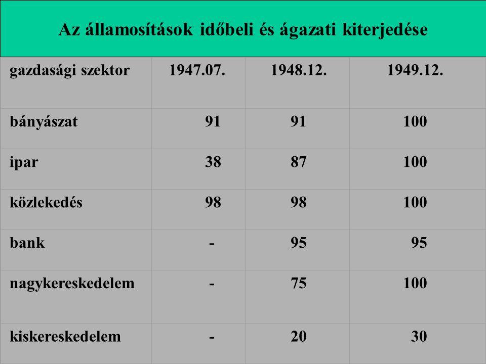 gazdasági szektor 1947.07. 1948.12. 1949.12. bányászat 91 100 ipar 38 87 100 közlekedés 98 100 bank - 95 nagykereskedelem - 75 100 kiskereskedelem - 2