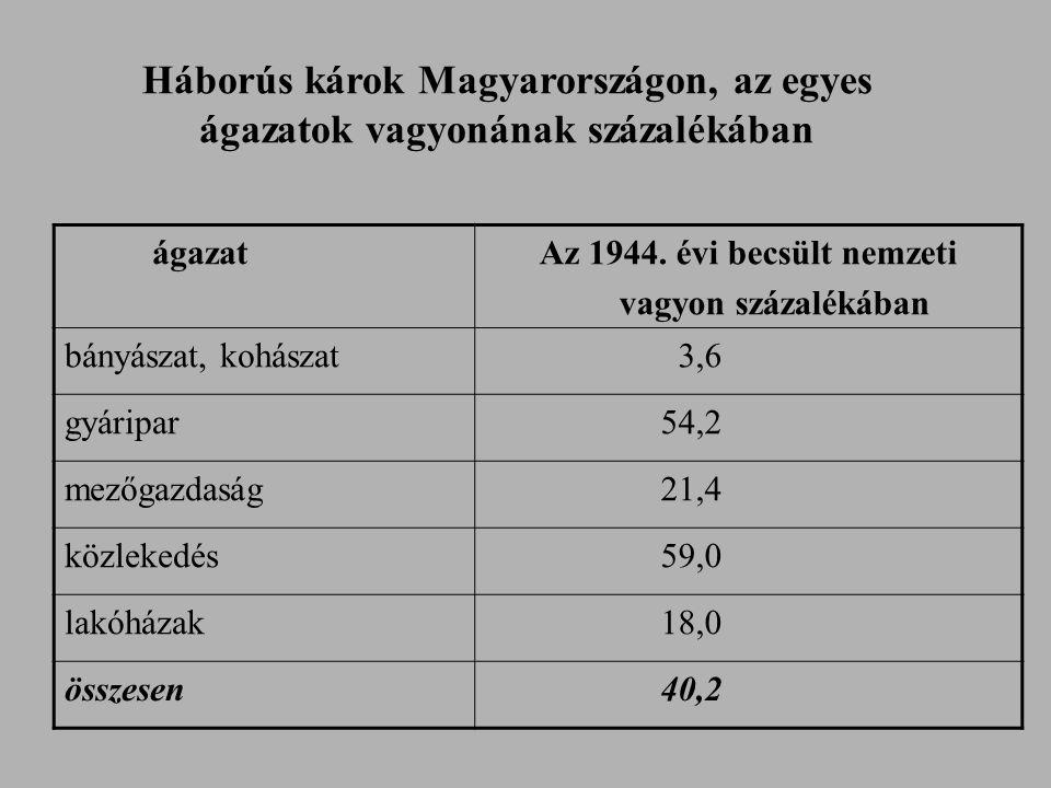 ágazatAz 1944. évi becsült nemzeti vagyon százalékában bányászat, kohászat 3,6 gyáripar 54,2 mezőgazdaság 21,4 közlekedés 59,0 lakóházak 18,0 összesen
