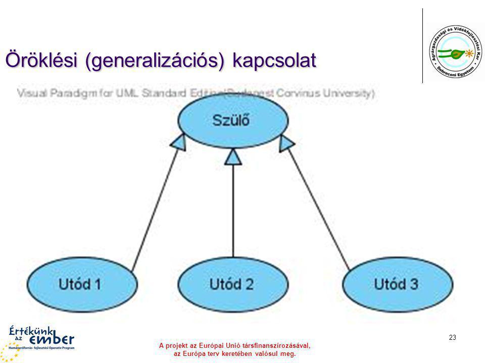 A projekt az Európai Unió társfinanszírozásával, az Európa terv keretében valósul meg. 23 Öröklési (generalizációs) kapcsolat