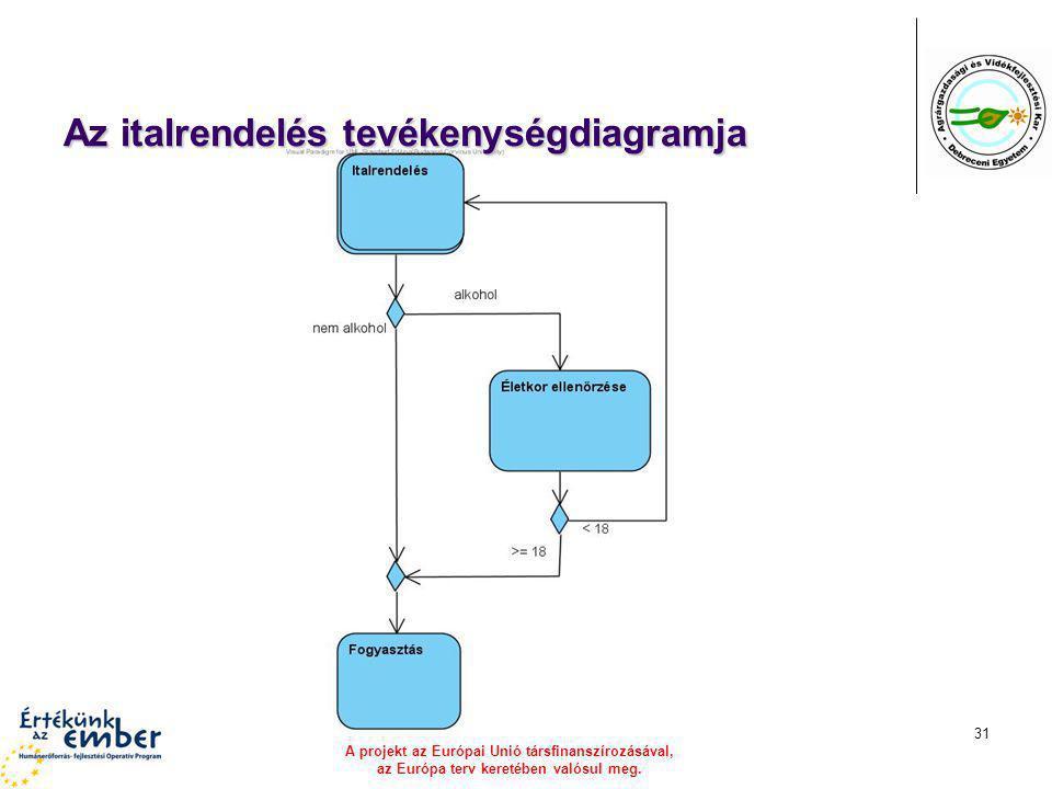 A projekt az Európai Unió társfinanszírozásával, az Európa terv keretében valósul meg. 31 Az italrendelés tevékenységdiagramja