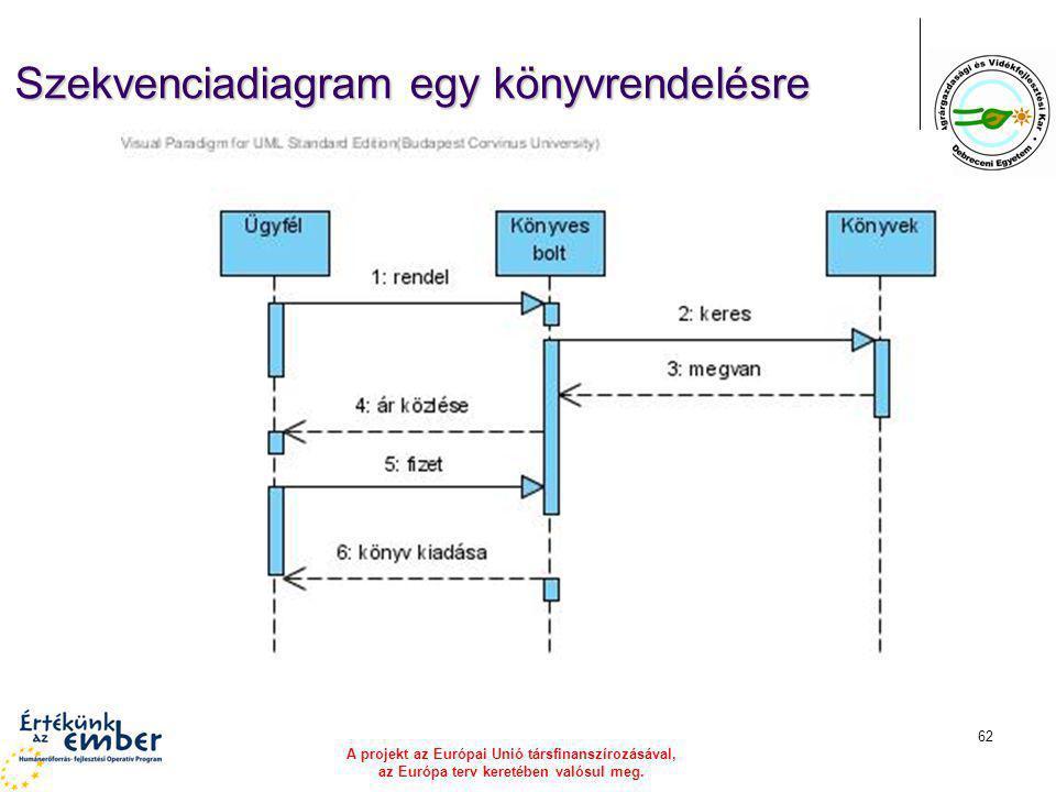 A projekt az Európai Unió társfinanszírozásával, az Európa terv keretében valósul meg. 62 Szekvenciadiagram egy könyvrendelésre