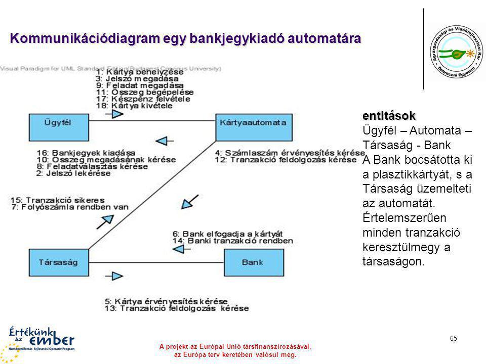A projekt az Európai Unió társfinanszírozásával, az Európa terv keretében valósul meg. 65 Kommunikációdiagram egy bankjegykiadó automatára entitások Ü