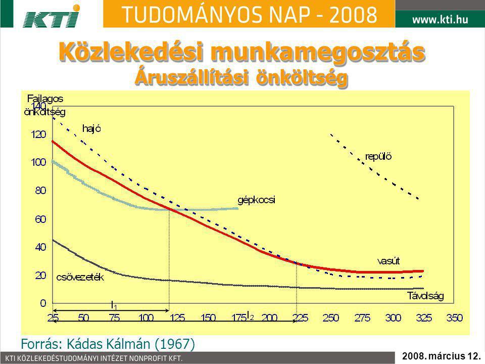 Közlekedési munkamegosztás Áruszállítási önköltség Közlekedési munkamegosztás Áruszállítási önköltség Forrás: Kádas Kálmán (1967) 2008. március 12.