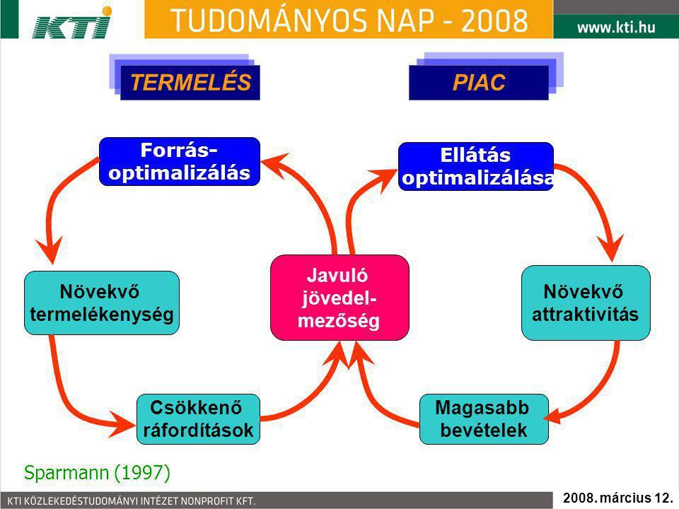 TERMELÉS PIAC Növekvő termelékenység Csökkenő ráfordítások Növekvő attraktivitás Magasabb bevételek Javuló jövedel- mezőség Forrás- optimalizálás Ellá
