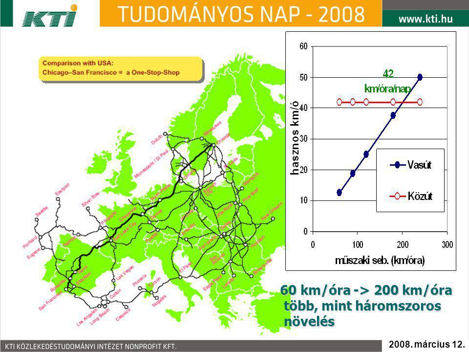 60 km/óra -> 200 km/óra több, mint háromszoros növelés több, mint háromszoros növelés 2008. március 12.