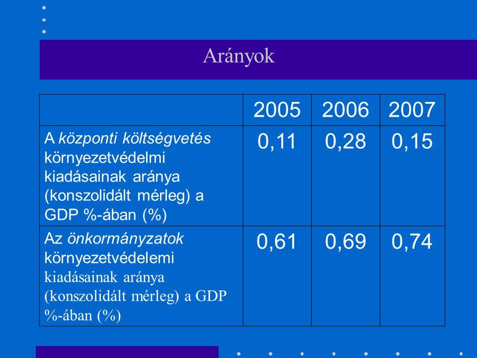 Arányok 200520062007 A központi költségvetés környezetvédelmi kiadásainak aránya (konszolidált mérleg) a GDP %-ában (%) 0,110,280,15 Az önkormányzatok környezetvédelemi kiadásainak aránya (konszolidált mérleg) a GDP %-ában (%) 0,610,690,74