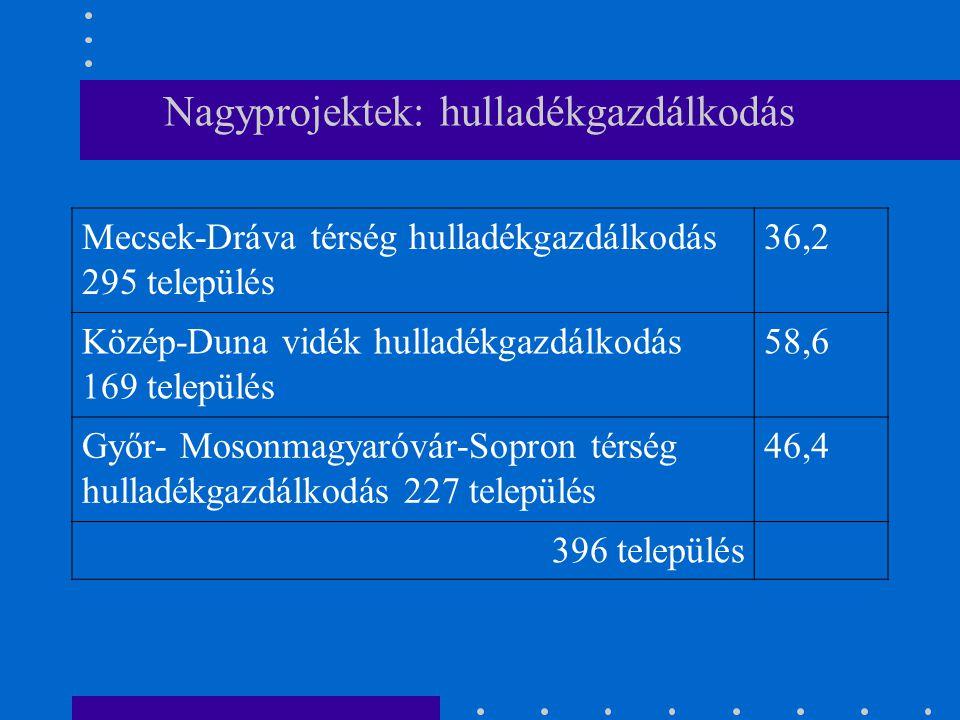 Nagyprojektek: hulladékgazdálkodás Mecsek-Dráva térség hulladékgazdálkodás 295 település 36,2 Közép-Duna vidék hulladékgazdálkodás 169 település 58,6 Győr- Mosonmagyaróvár-Sopron térség hulladékgazdálkodás 227 település 46,4 396 település