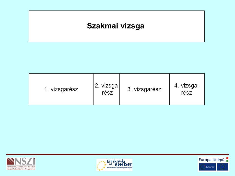 Szakmai vizsga 1. vizsgarész 2. vizsga- rész 3. vizsgarész 4. vizsga- rész