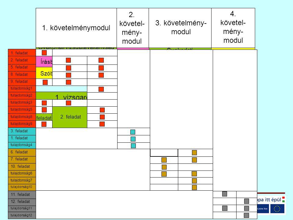 2. fealadat1. fealadat 1. követelménymodul 4. követel- mény- modul 3. követelmény- modul 2. követel- mény- modul Gyakorlati vizsgatevékenység Írásbeli