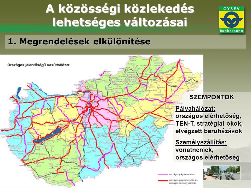 A közösségi közlekedés lehetséges változásai 1. Megrendelések elkülönítése SZEMPONTOK Pályahálózat: országos elérhetőség, TEN-T, stratégiai okok, elvé