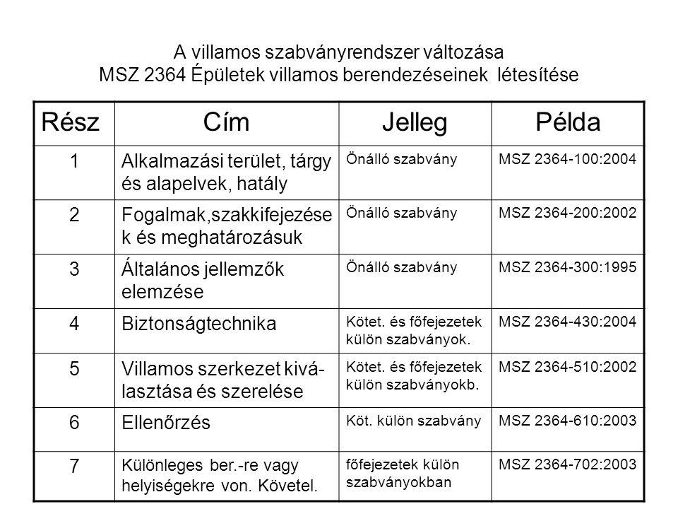 A villamos szabványrendszer változása MSZ 2364 Épületek villamos berendezéseinek létesítése RészCímJellegPélda 1Alkalmazási terület, tárgy és alapelvek, hatály Önálló szabványMSZ 2364-100:2004 2Fogalmak,szakkifejezése k és meghatározásuk Önálló szabványMSZ 2364-200:2002 3Általános jellemzők elemzése Önálló szabványMSZ 2364-300:1995 4Biztonságtechnika Kötet.