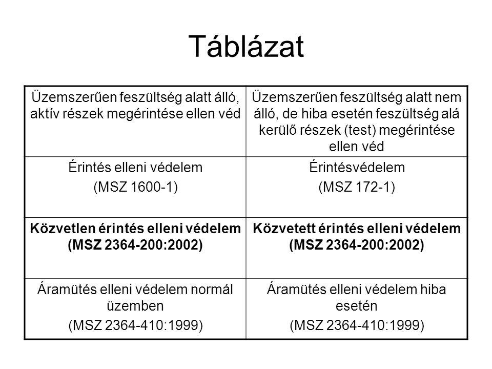 Táblázat Üzemszerűen feszültség alatt álló, aktív részek megérintése ellen véd Üzemszerűen feszültség alatt nem álló, de hiba esetén feszültség alá kerülő részek (test) megérintése ellen véd Érintés elleni védelem (MSZ 1600-1) Érintésvédelem (MSZ 172-1) Közvetlen érintés elleni védelem (MSZ 2364-200:2002) Közvetett érintés elleni védelem (MSZ 2364-200:2002) Áramütés elleni védelem normál üzemben (MSZ 2364-410:1999) Áramütés elleni védelem hiba esetén (MSZ 2364-410:1999)
