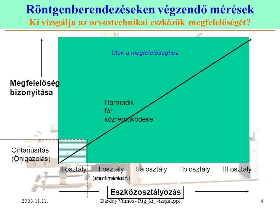 Röntgenberendezéseken végzendő mérések Ki vizsgálja az orvostechnikai eszközök megfelelőségét? 2003.11.11.Dárday Vilmos - Rtg_ki_vizsgal.ppt4 Eszközos