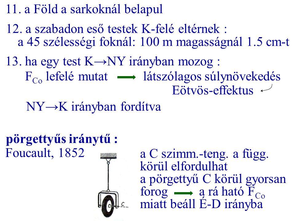11. a Föld a sarkoknál belapul 12. a szabadon eső testek K-felé eltérnek : a 45 szélességi foknál: 100 m magasságnál 1.5 cm-t 13. ha egy test K→NY irá