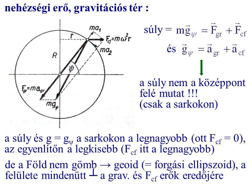 nehézségi erő, gravitációs tér : súly = és a súly nem a középpont felé mutat !!! (csak a sarkokon) a súly és g = g ψ a sarkokon a legnagyobb (ott F cf