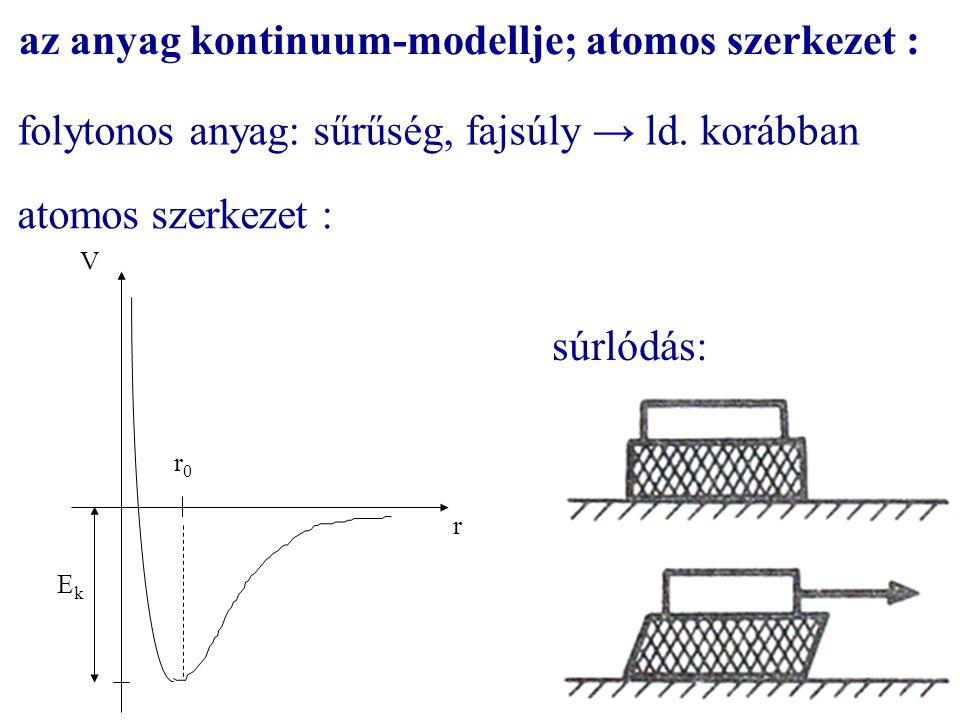 az anyag kontinuum-modellje; atomos szerkezet : folytonos anyag: sűrűség, fajsúly → ld. korábban atomos szerkezet : r0r0 EkEk r V súrlódás: