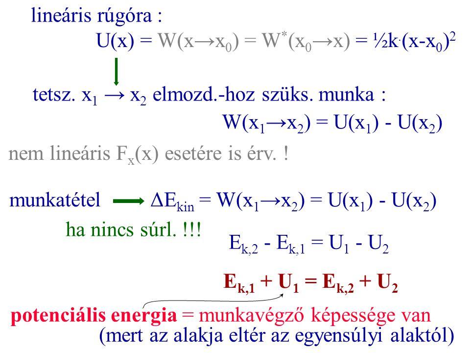 U(x) = W(x→x 0 ) = W * (x 0 →x) = ½k. (x-x 0 ) 2 lineáris rúgóra : tetsz. x 1 → x 2 elmozd.-hoz szüks. munka : W(x 1 →x 2 ) = U(x 1 ) - U(x 2 ) nem li