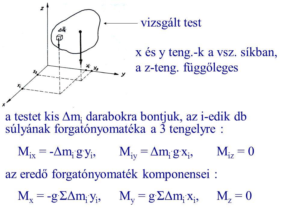 vizsgált test x és y teng.-k a vsz. síkban, a z-teng. függőleges a testet kis Δm i darabokra bontjuk, az i-edik db súlyának forgatónyomatéka a 3 tenge