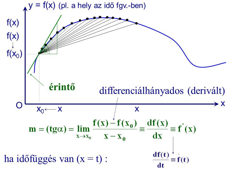 x y = f(x) (pl. a hely az idő fgv.-ben) O xx0x0 f(x 0 ) f(x) érintő α ha időfüggés van (x = t) : x f(x) differenciálhányados (derivált)