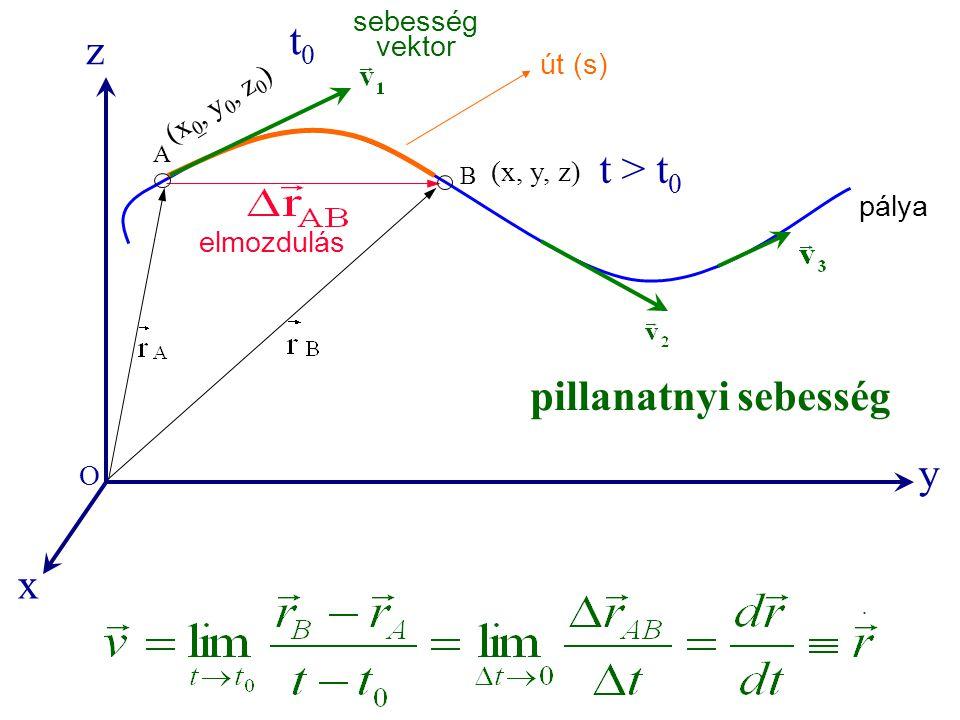sebesség vektor A B pálya (x 0, y 0, z 0 ) (x, y, z) elmozdulás út (s) y x z O pillanatnyi sebesség t0t0 t > t 0