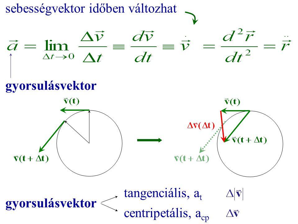 sebességvektor időben változhat gyorsulásvektor tangenciális, a t centripetális, a cp