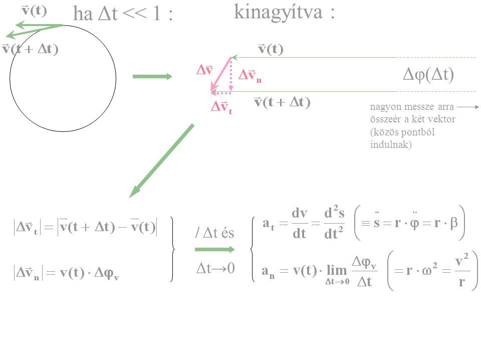 ha Δt << 1 : kinagyítva : Δφ(Δt) nagyon messze arra összeér a két vektor (közös pontból indulnak) / Δt és Δt→0